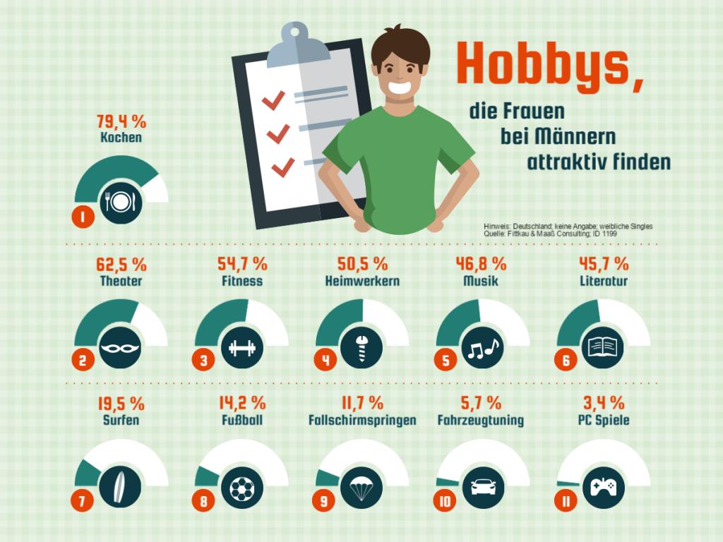 Infografiken für PowePoint - Beispiel 1