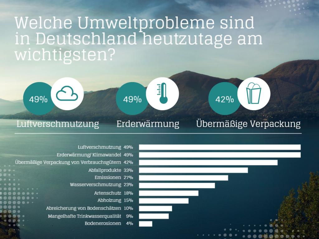 Infografiken für PowePoint - Beispiel 2