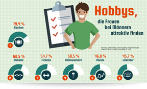 Infografiken von der Powerpoint Agentur presenter's