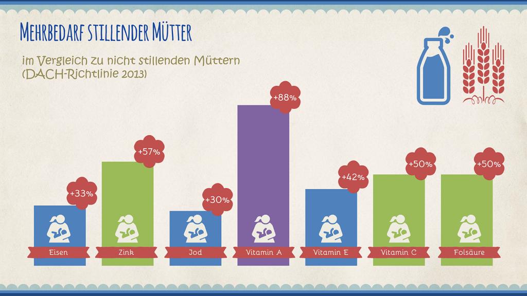 Infografiken für PowerPoint - Beispiel 1
